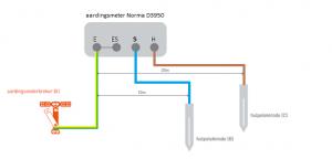 aardingsweerstand meter of aardingmeter